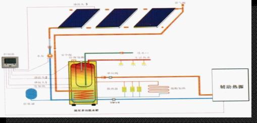 >> 集中式太阳能热水系统的实际运行效果分析  集中式光伏电站和